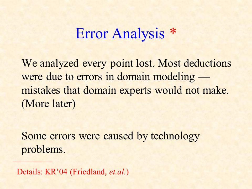 Error Analysis * We analyzed every point lost.