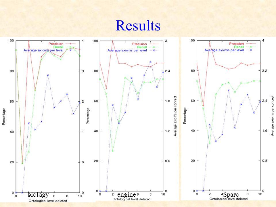 Results biologyengineSparc