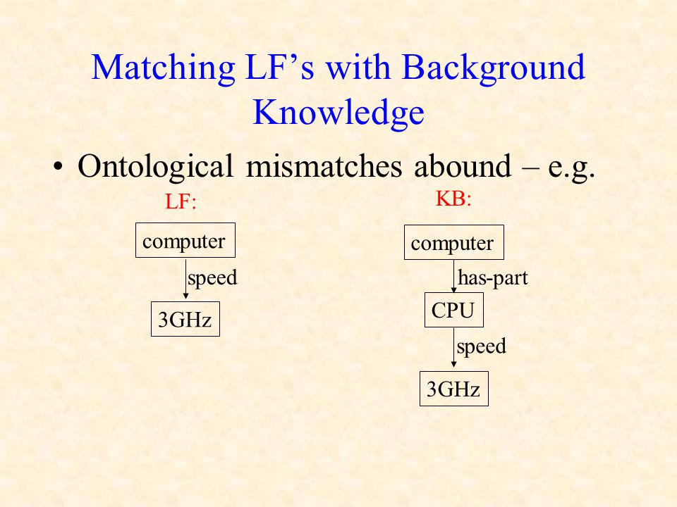 Matching LF's with Background Knowledge Ontological mismatches abound – e.g. computer 3GHz computer 3GHz speed CPU has-part LF: KB: