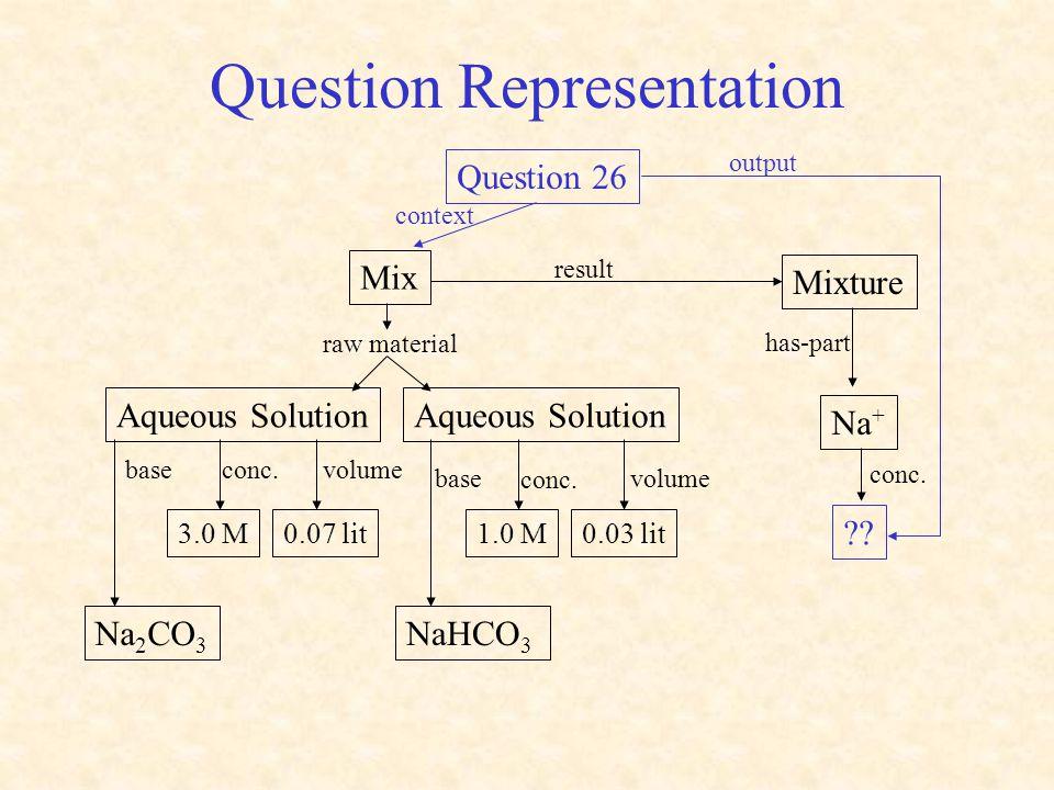 Question Representation volume Mix Aqueous Solution Mixture Na + raw material Na 2 CO 3 3.0 M0.07 lit NaHCO 3 0.03 lit volume 1.0 M conc.base conc. re