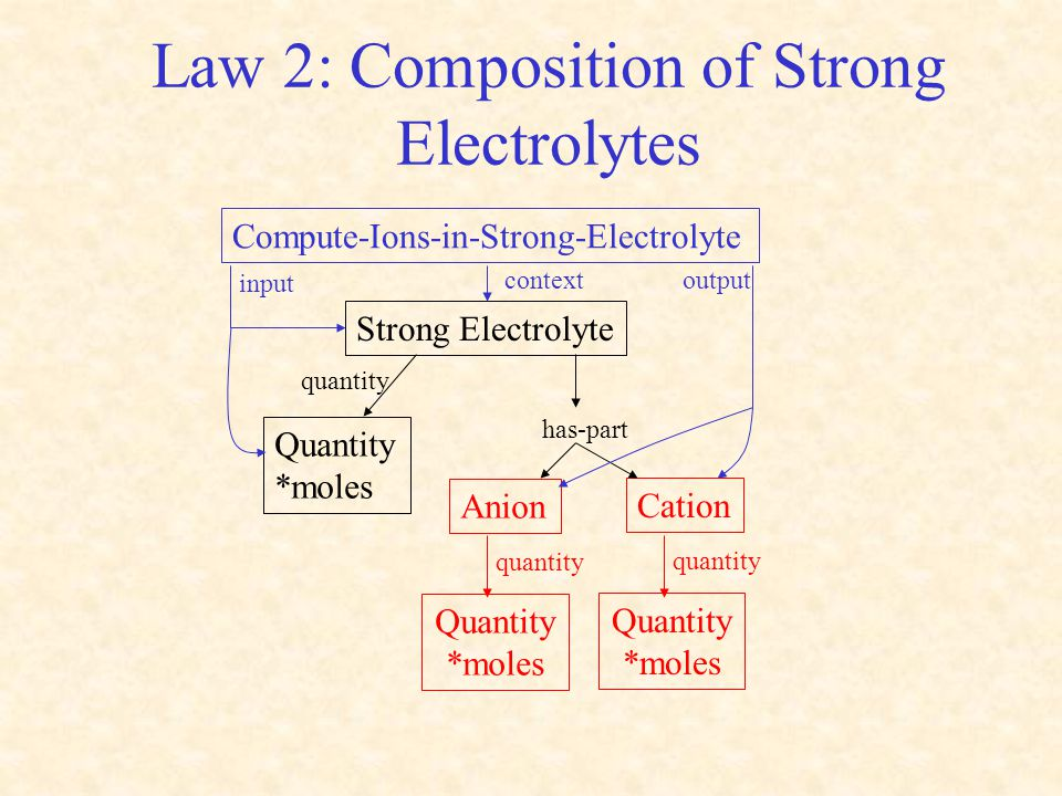 Law 2: Composition of Strong Electrolytes Strong Electrolyte Anion has-part Quantity *moles quantity Quantity *moles quantity Cation Quantity *moles q
