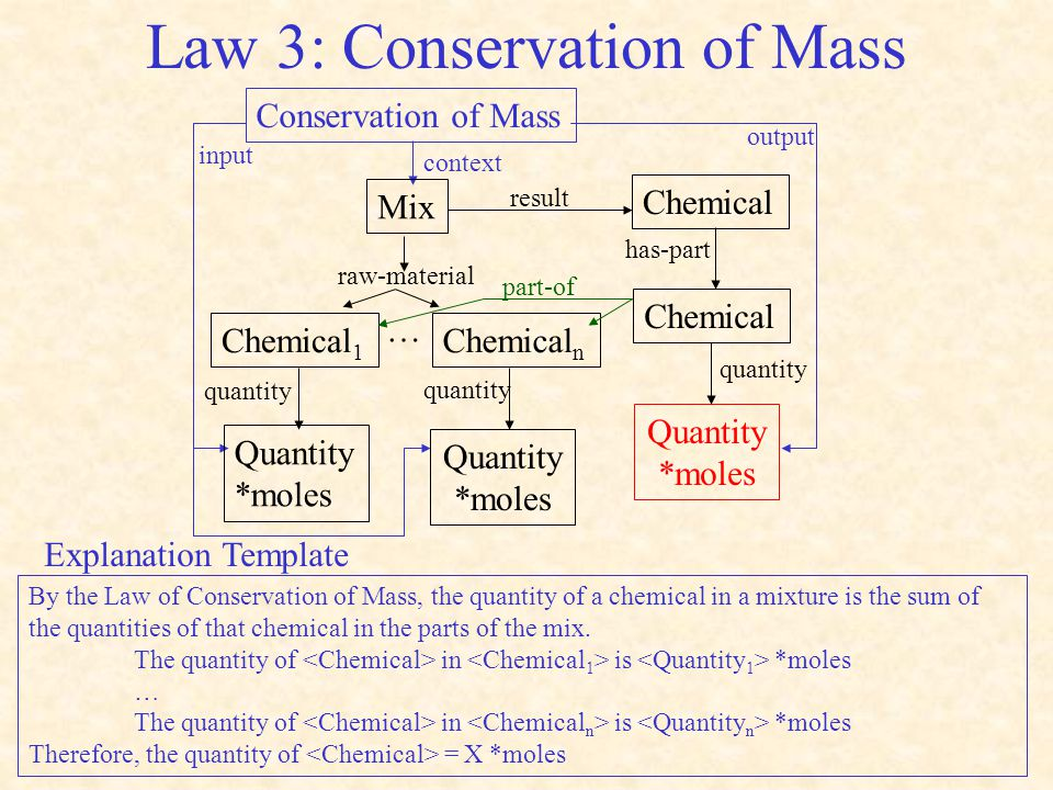Law 3: Conservation of Mass Conservation of Mass context input output Mix Chemical 1 Chemical n Chemical raw-material result … Quantity *moles Quantity *moles quantity Chemical has-part Quantity *moles quantity part-of By the Law of Conservation of Mass, the quantity of a chemical in a mixture is the sum of the quantities of that chemical in the parts of the mix.