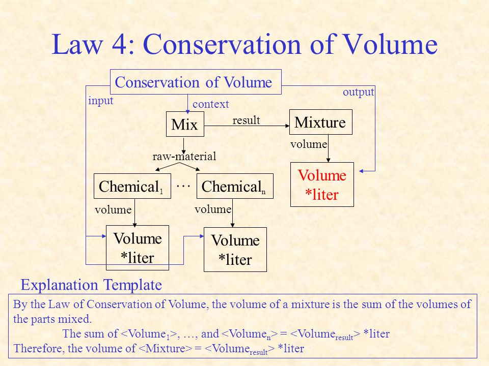 Law 4: Conservation of Volume Mix Chemical 1 Chemical n Mixture raw-material result … Volume *liter Volume *liter volume Volume *liter volume Conservation of Volume context input output By the Law of Conservation of Volume, the volume of a mixture is the sum of the volumes of the parts mixed.
