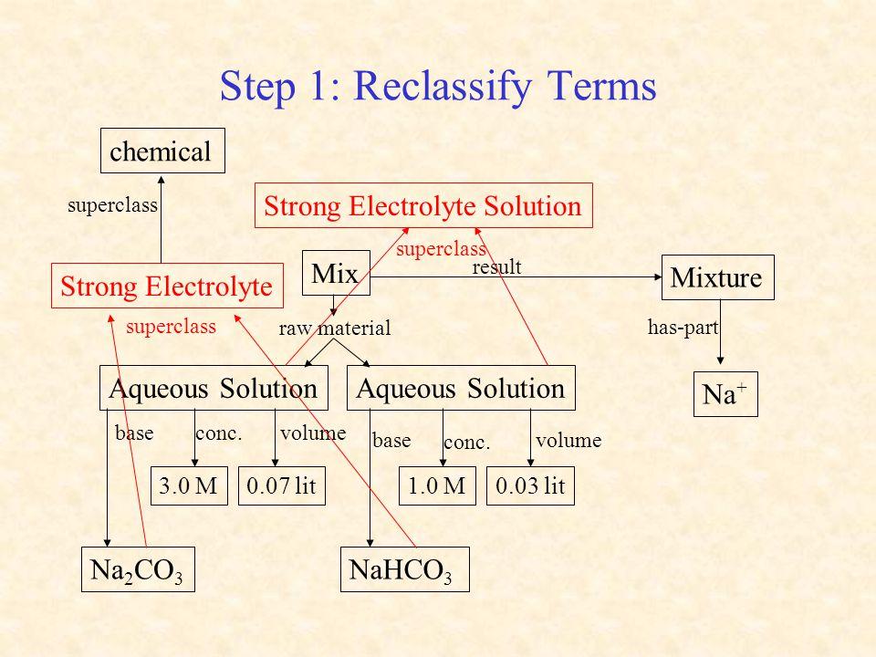 Step 1: Reclassify Terms volume Mix Aqueous Solution Mixture Na + raw material Na 2 CO 3 3.0 M0.07 lit NaHCO 3 0.03 lit volume 1.0 M conc.base conc. r