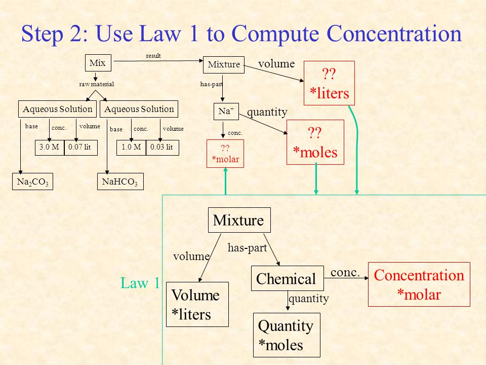 Step 2: Use Law 1 to Compute Concentration Mixture volume conc.