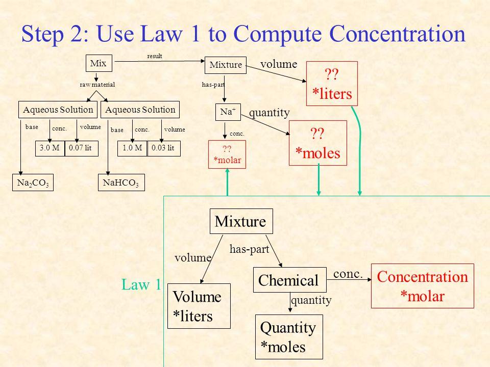 Step 2: Use Law 1 to Compute Concentration Mixture volume conc. Volume *liters Concentration *molar has-part Chemical Quantity *moles quantity Law 1 c