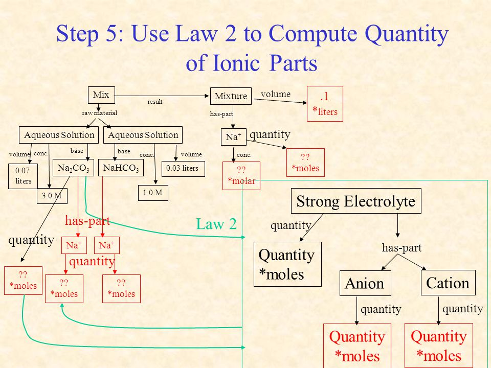 Step 5: Use Law 2 to Compute Quantity of Ionic Parts ?? *moles quantity Strong Electrolyte Anion has-part Quantity *moles quantity Quantity *moles qua