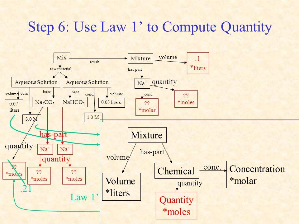 Step 6: Use Law 1' to Compute Quantity ?? *moles quantity Mixture volume conc. Volume *liters Concentration *molar has-part Chemical Quantity *moles q