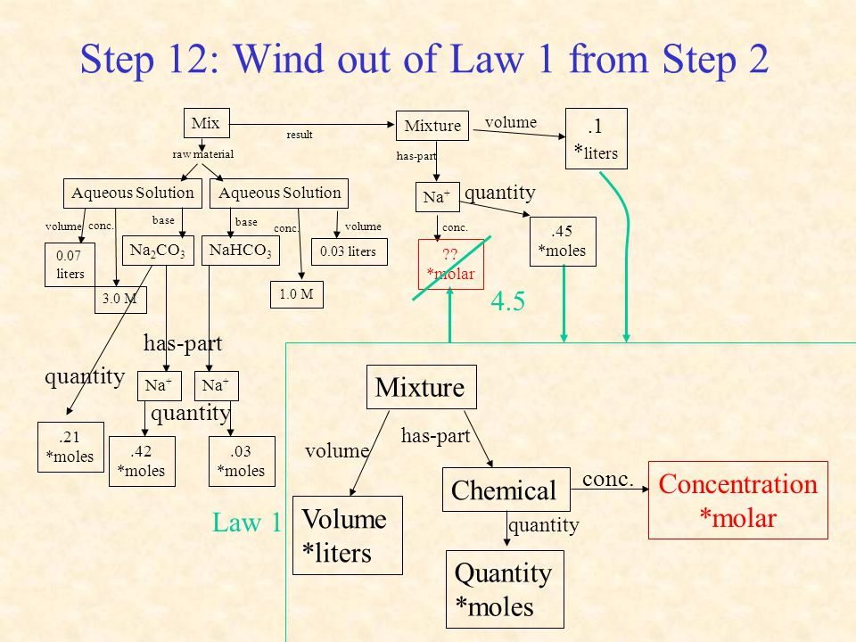 Step 12: Wind out of Law 1 from Step 2 Mixture volume conc.