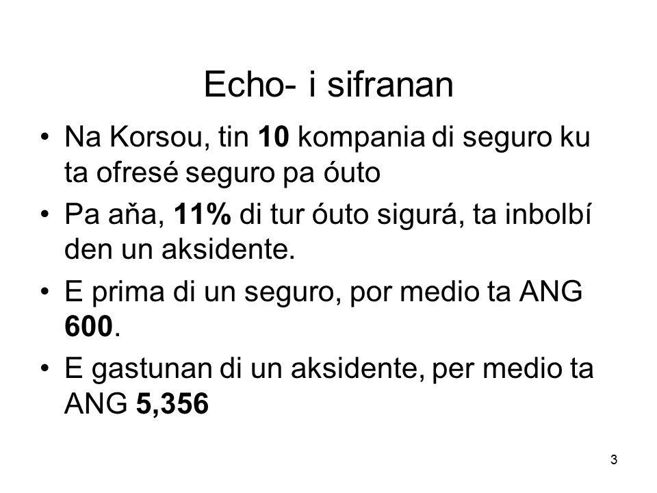 3 Echo- i sifranan Na Korsou, tin 10 kompania di seguro ku ta ofresé seguro pa óuto Pa aňa, 11% di tur óuto sigurá, ta inbolbí den un aksidente.