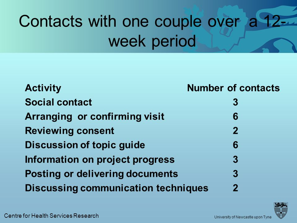 Centre for Health Services Research University of Newcastle upon Tyne Contacts with one couple over a 12- week period Activity Number of contacts Social contact3 Arranging or confirming visit 6 Reviewing consent 2 Discussion of topic guide 6 Information on project progress 3 Posting or delivering documents 3 Discussing communication techniques 2
