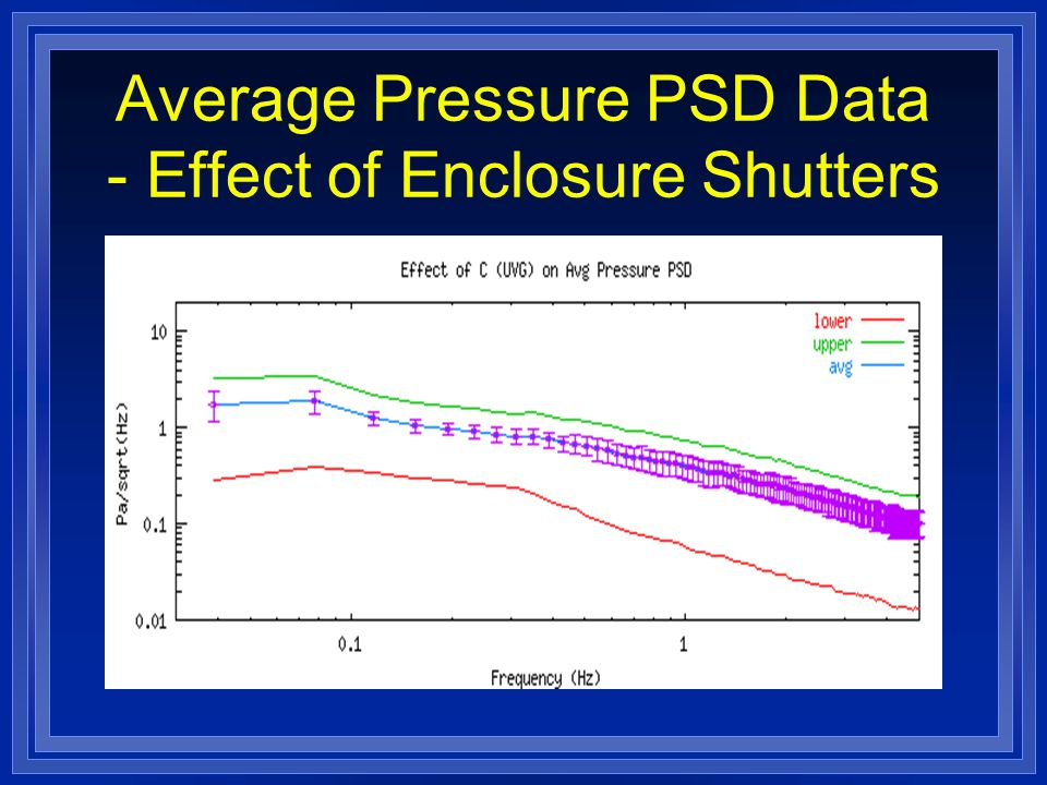 Average Pressure PSD Data - Effect of Enclosure Shutters