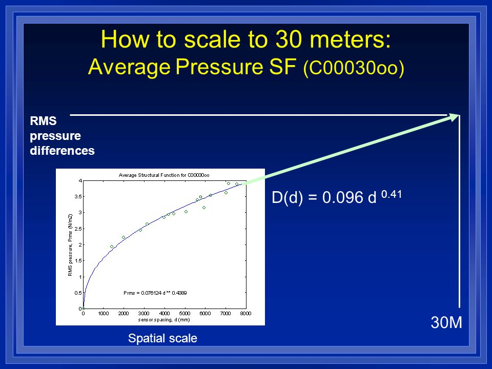 How to scale to 30 meters: Average Pressure SF (C00030oo) D(d) = 0.096 d 0.41 30M RMS pressure differences Spatial scale