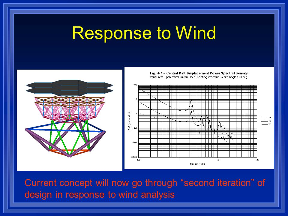 Response to Wind Current concept will now go through second iteration of design in response to wind analysis