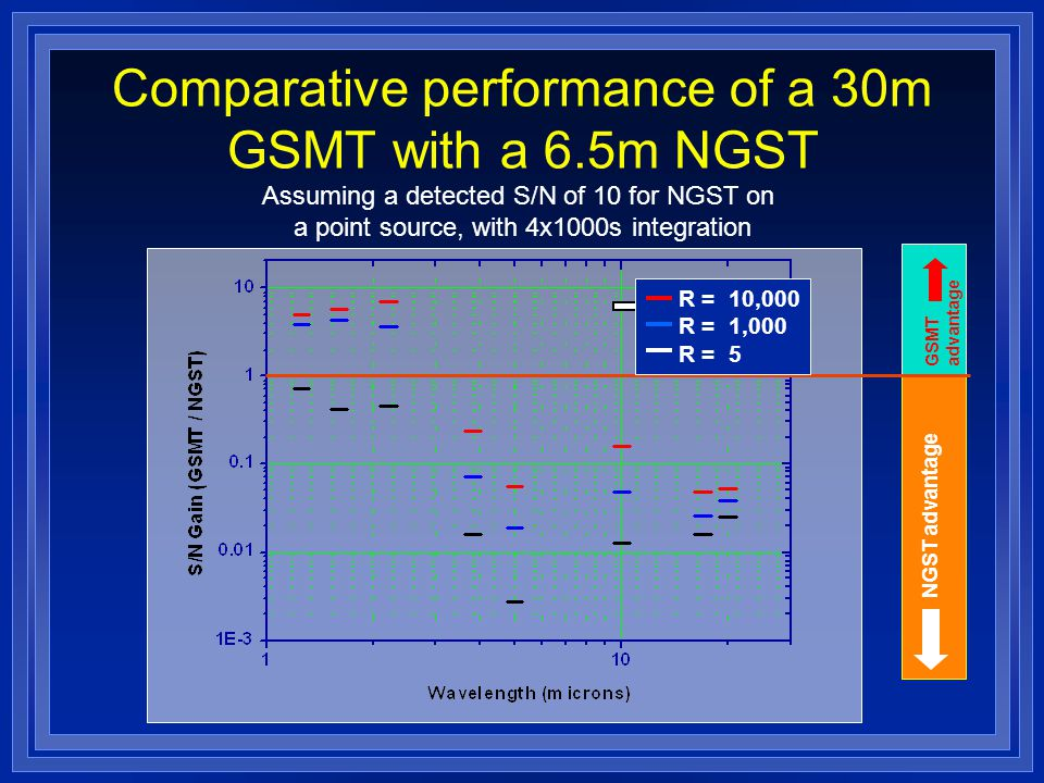 Comparative performance of a 30m GSMT with a 6.5m NGST Assuming a detected S/N of 10 for NGST on a point source, with 4x1000s integration GSMT advantage NGST advantage R = 10,000 R = 1,000 R = 5