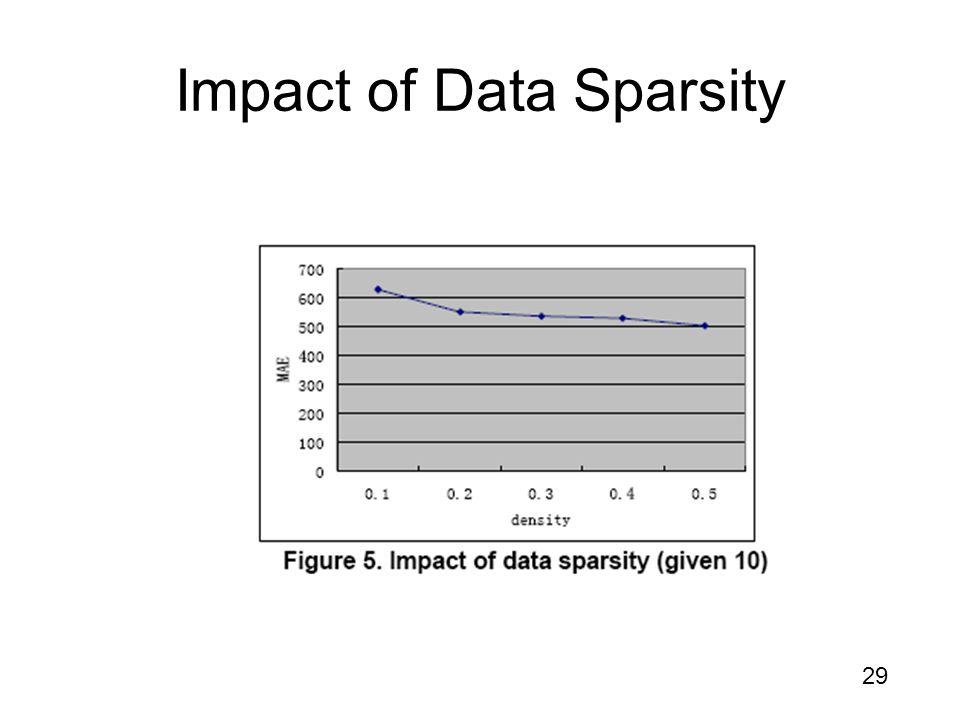 29 Impact of Data Sparsity