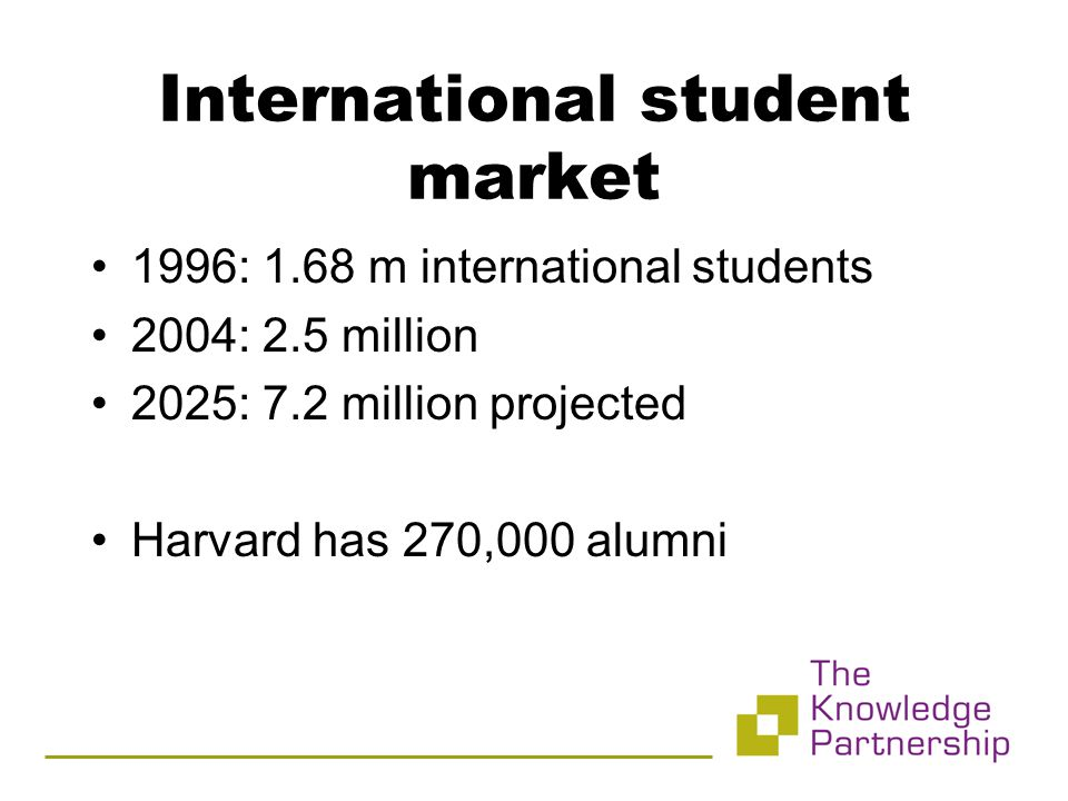 International student market 1996: 1.68 m international students 2004: 2.5 million 2025: 7.2 million projected Harvard has 270,000 alumni