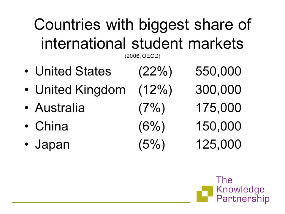 Countries with biggest share of international student markets (2006, OECD) United States(22%)550,000 United Kingdom(12%)300,000 Australia(7%)175,000 China(6%)150,000 Japan(5%)125,000