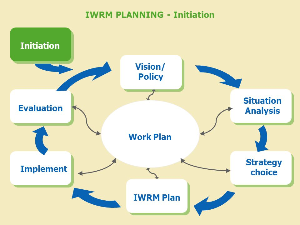 IWRM PLANNING - Initiation Work Plan Vision/ Policy Situation Analysis Strategy choice IWRM Plan Implement Evaluation Initiation