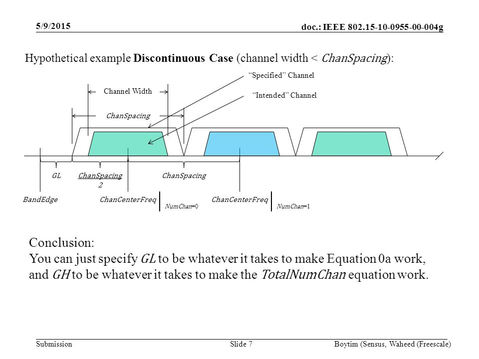doc.: IEEE 802.15-10-0955-00-004g Submission 5/9/2015 Boytim (Sensus, Waheed (Freescale)Slide 8 It is better to introduce a parameter for the channel width ( ChanWidth ) so that ChanWidth and ChanSpacing can be specified separately ChanCenterFreq GL NumChan =0 ChanWidth 2 BandEdgeChanCenterFreq NumChan =1 ChanSpacing ChanWidth Overlapping Case ( ChanWidth > ChanSpacing ): Specified Channel equals the Intended Channel