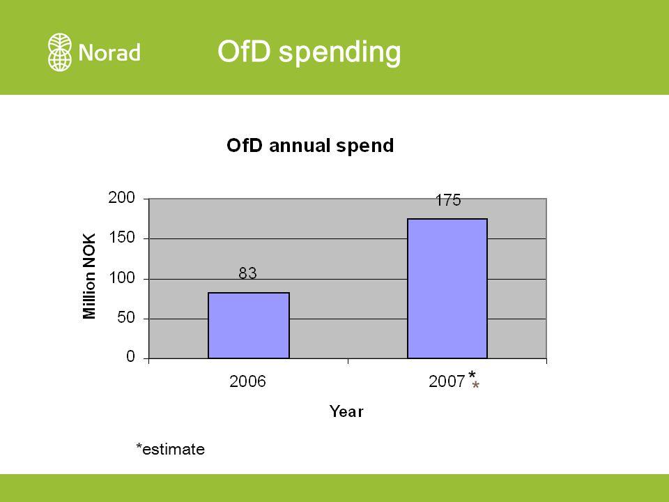 OfD spending * * *estimate