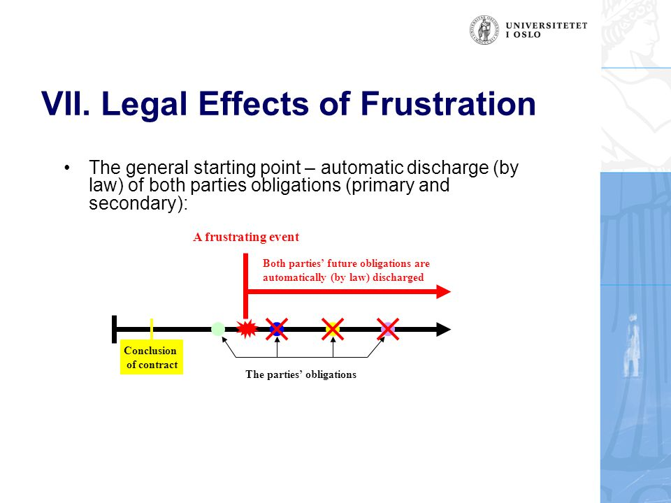 VII. Legal Effects of Frustration The general starting point – automatic discharge (by law) of both parties obligations (primary and secondary): Concl
