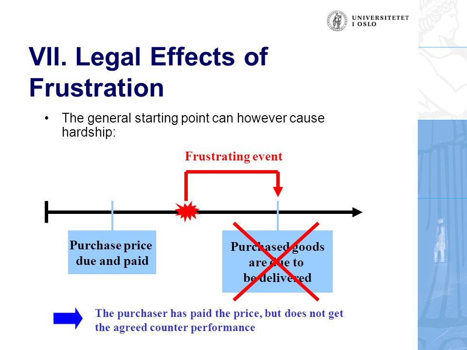 VII. Legal Effects of Frustration The general starting point can however cause hardship: Purchase price due and paid Purchased goods are due to be del