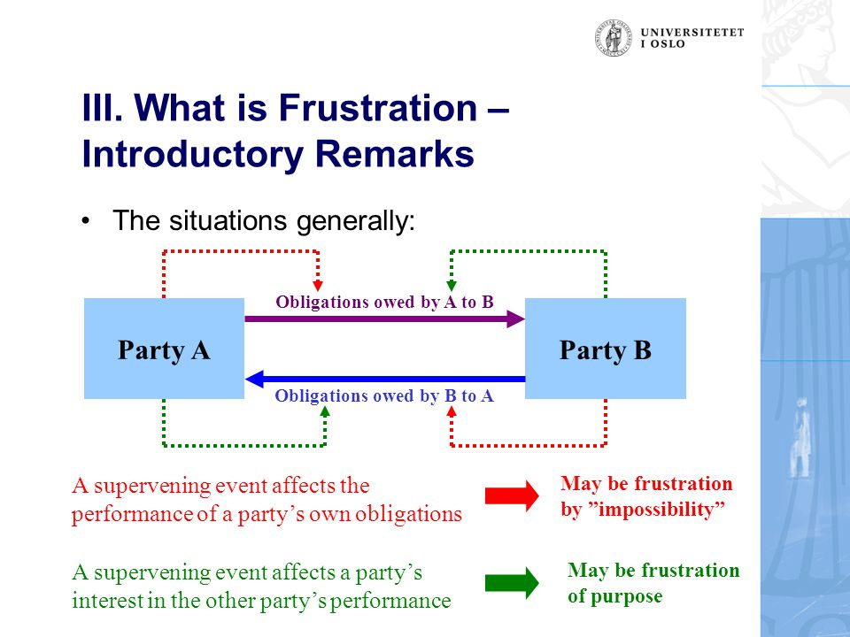 III. What is Frustration – Introductory Remarks The situations generally: Party A Party B Obligations owed by A to B Obligations owed by B to A A supe
