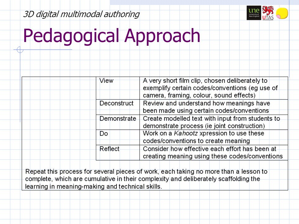 3D digital multimodal authoring Pedagogical Approach