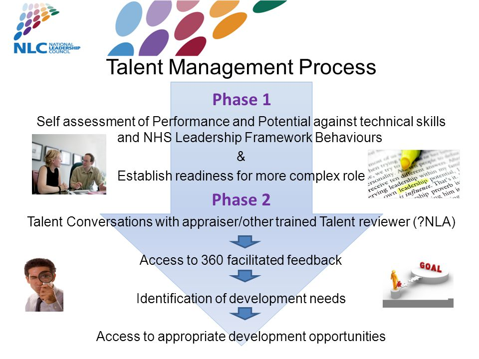 Talent Management Process Self assessment of Performance and Potential against technical skills and NHS Leadership Framework Behaviours & Establish readiness for more complex role Phase 2 Talent Conversations with appraiser/other trained Talent reviewer ( NLA) Access to 360 facilitated feedback Identification of development needs Access to appropriate development opportunities Phase 1