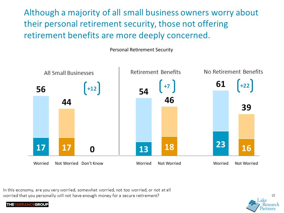10 Although a majority of all small business owners worry about their personal retirement security, those not offering retirement benefits are more deeply concerned.