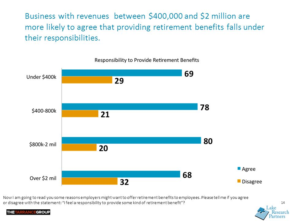 Business with revenues between $400,000 and $2 million are more likely to agree that providing retirement benefits falls under their responsibilities.
