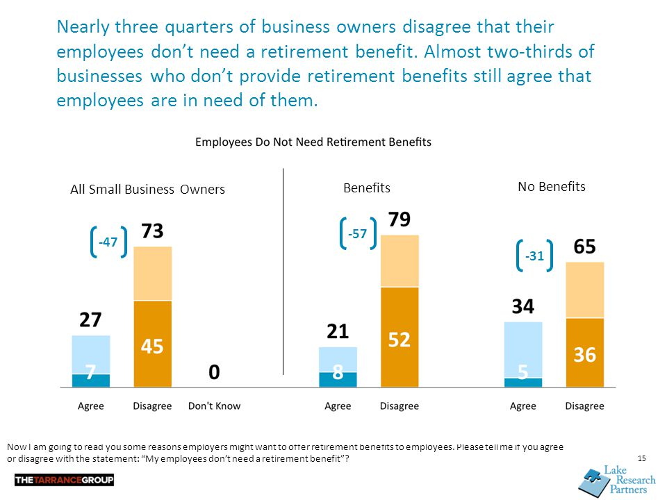 15 Nearly three quarters of business owners disagree that their employees don't need a retirement benefit.
