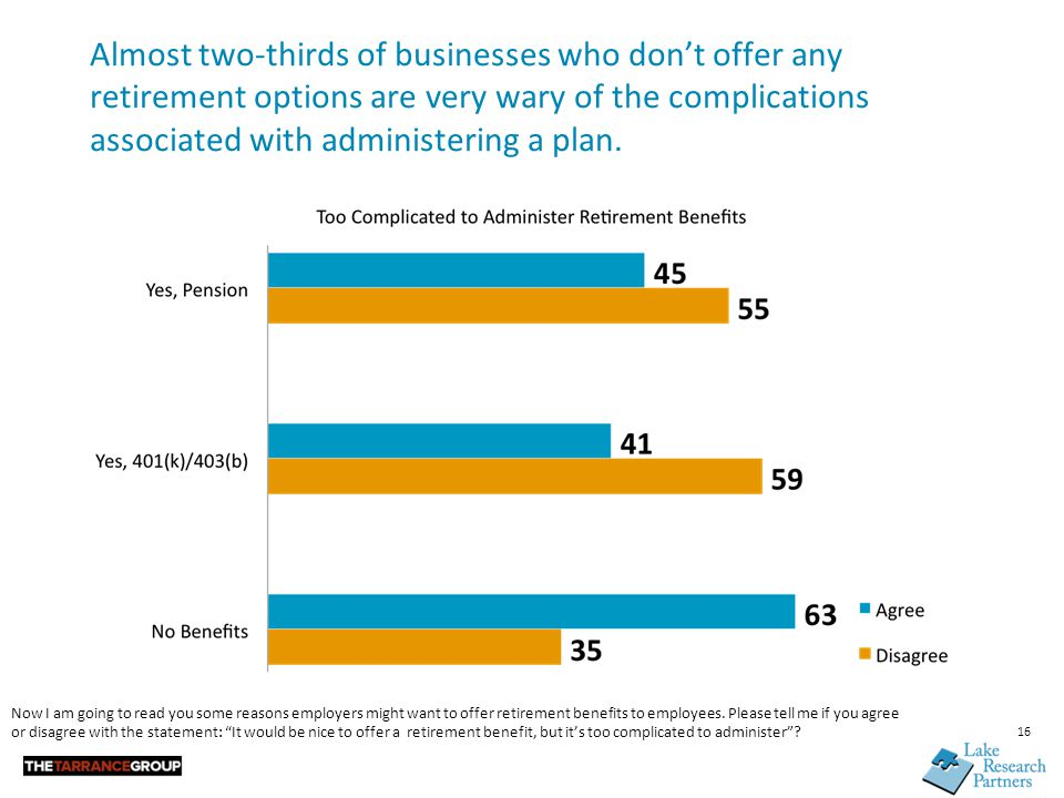 Almost two-thirds of businesses who don't offer any retirement options are very wary of the complications associated with administering a plan.