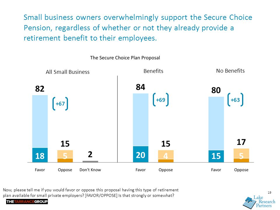 19 Small business owners overwhelmingly support the Secure Choice Pension, regardless of whether or not they already provide a retirement benefit to t