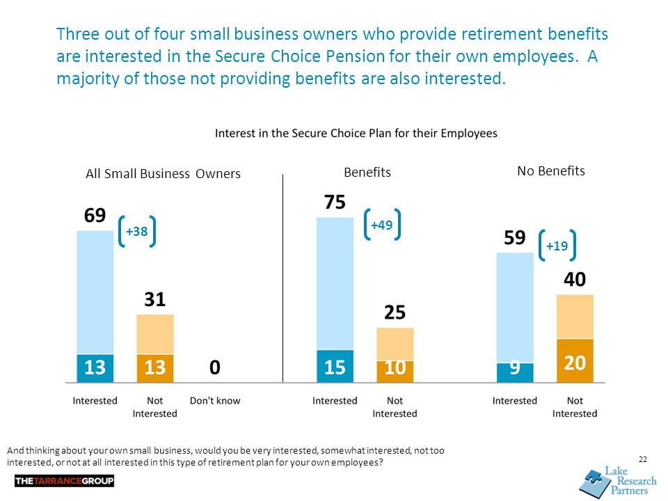 22 Three out of four small business owners who provide retirement benefits are interested in the Secure Choice Pension for their own employees. A majo