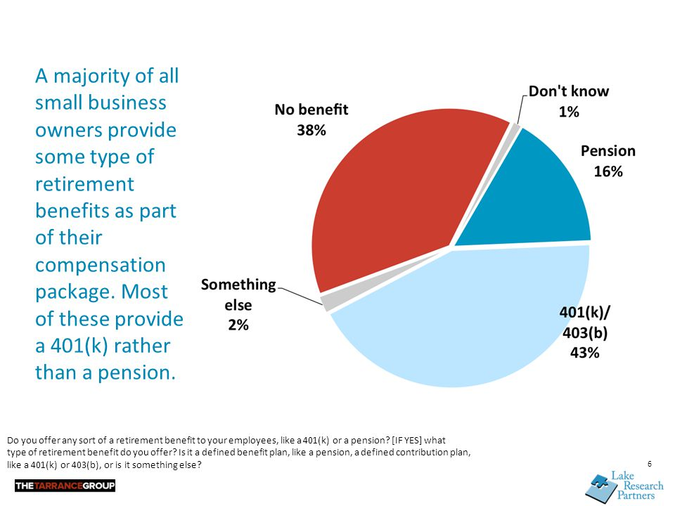 6 A majority of all small business owners provide some type of retirement benefits as part of their compensation package. Most of these provide a 401(