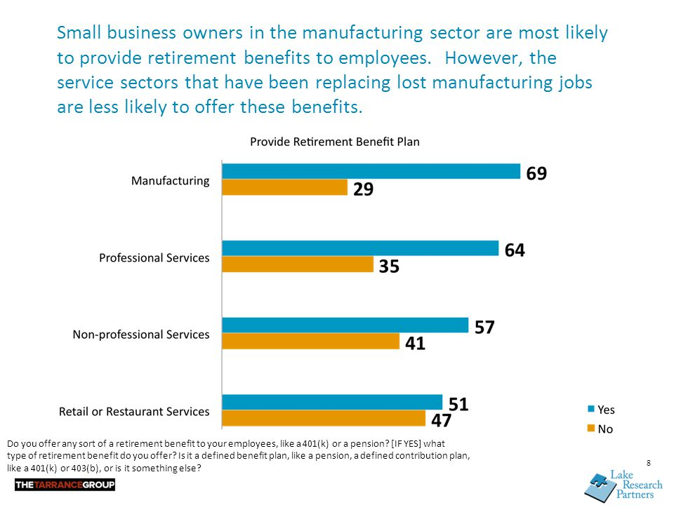 Small business owners in the manufacturing sector are most likely to provide retirement benefits to employees.