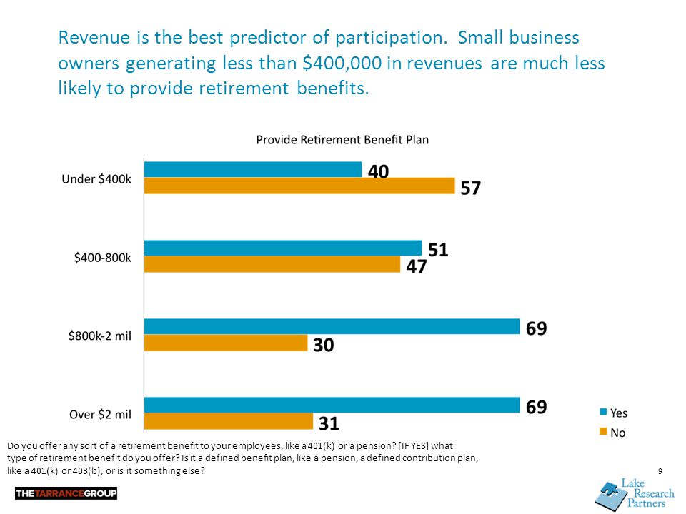 Revenue is the best predictor of participation. Small business owners generating less than $400,000 in revenues are much less likely to provide retire