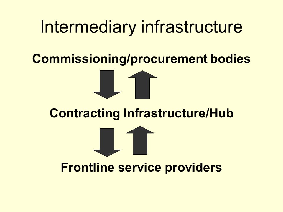 Intermediary infrastructure Commissioning/procurement bodies Contracting Infrastructure/Hub Frontline service providers