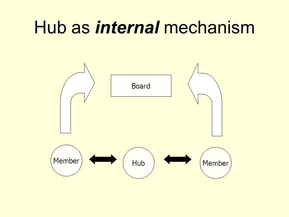 Hub as internal mechanism Member Hub Board