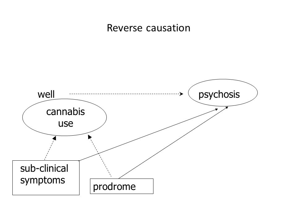 cannabis use wellpsychosis sub-clinical symptoms Reverse causation prodrome