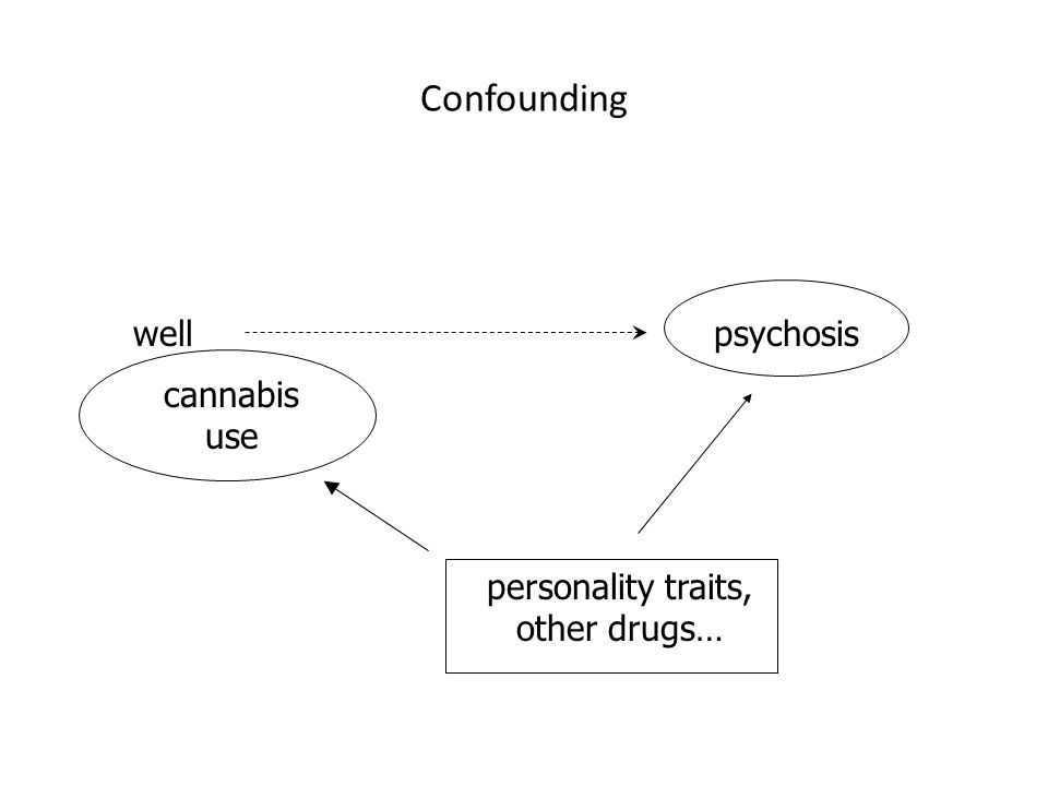 cannabis use wellpsychosis personality traits, other drugs… Confounding