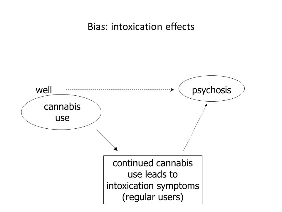 cannabis use wellpsychosis continued cannabis use leads to intoxication symptoms (regular users) Bias: intoxication effects