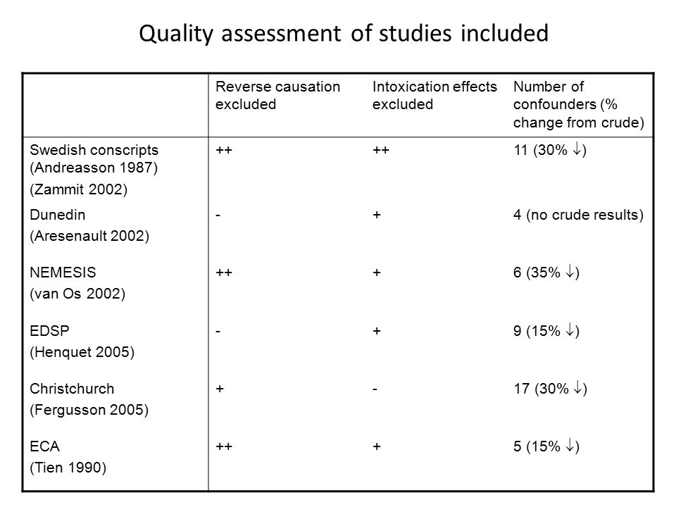 Quality assessment of studies included Reverse causation excluded Intoxication effects excluded Number of confounders (% change from crude) Swedish conscripts (Andreasson 1987) (Zammit 2002) ++ 11 (30%  ) Dunedin (Aresenault 2002) -+4 (no crude results) NEMESIS (van Os 2002) +++ 6 (35%  ) EDSP (Henquet 2005) -+ 9 (15%  ) Christchurch (Fergusson 2005) +- 17 (30%  ) ECA (Tien 1990) +++ 5 (15%  )