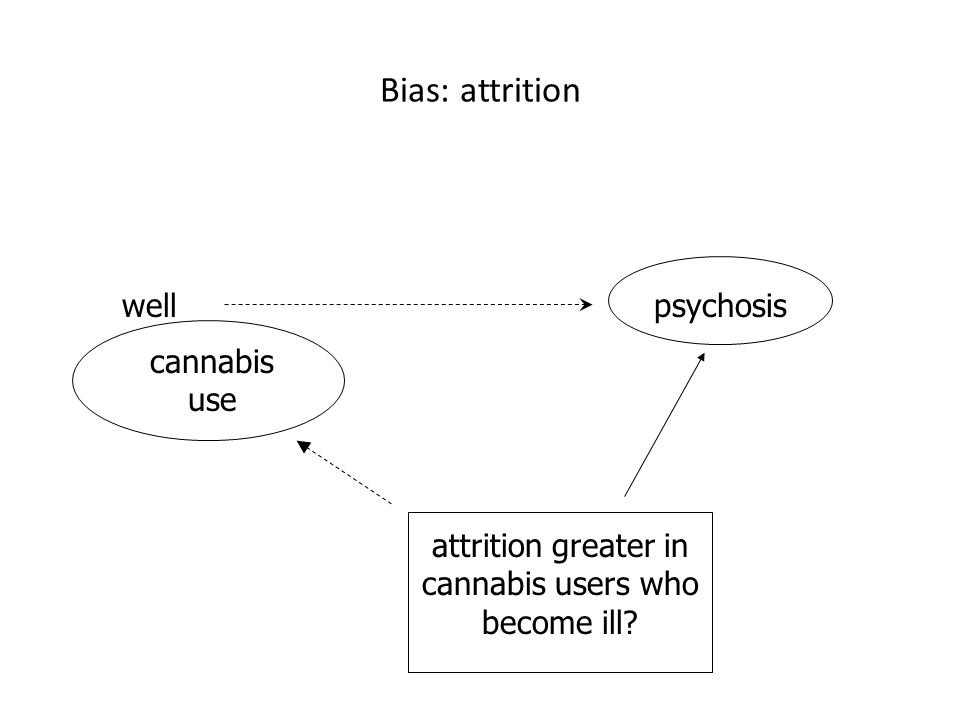 cannabis use wellpsychosis attrition greater in cannabis users who become ill Bias: attrition