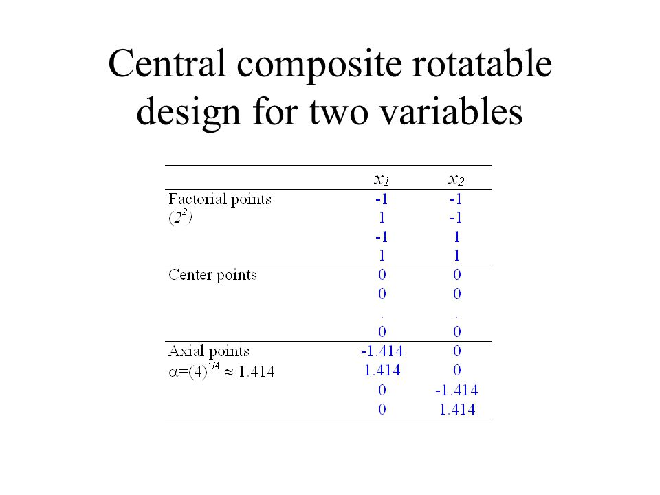 Central composite rotatable design for three variables Number of experiments: 2 3 + 4 + 6 = 18