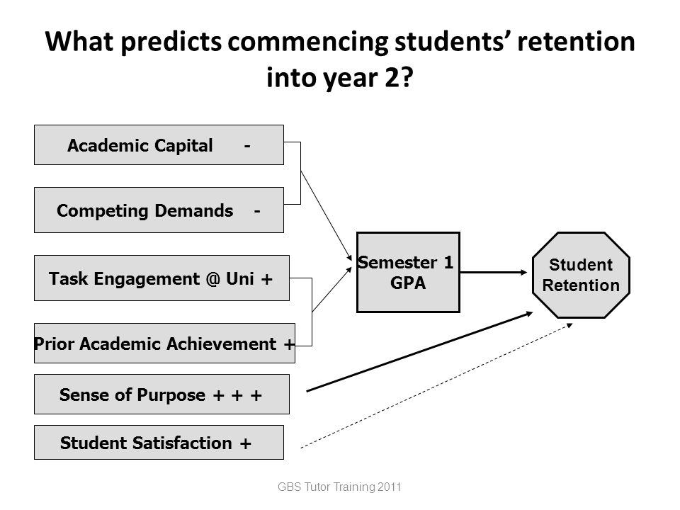 What predicts commencing students' retention into year 2.