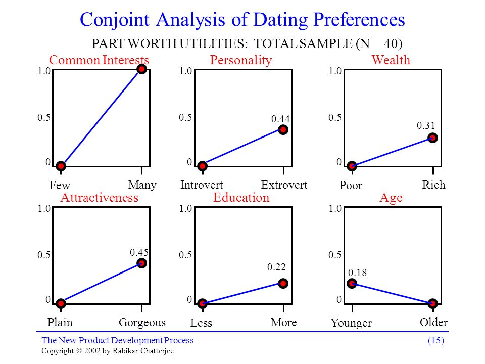 The New Product Development Process Copyright © 2002 by Rabikar Chatterjee (15) Conjoint Analysis of Dating Preferences PART WORTH UTILITIES: TOTAL SAMPLE (N = 40) 1.0 0.5 0 Common Interests Few Many 1.0 0.5 0 Personality Introvert Extrovert 0.44 1.0 0.5 0 Wealth Poor Rich 0.31 1.0 0.5 0 Attractiveness Plain Gorgeous 0.45 1.0 0.5 0 Education Less More 0.22 1.0 0.5 0 Age Younger Older 0.18