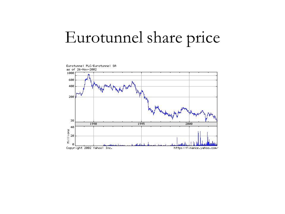 Eurotunnel share price